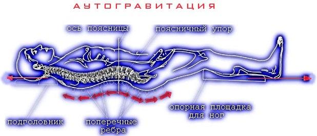 позвоночник, остеохондроз, сколиоз, радикулит, лечение позвоночника, массаж, межпозвоночная грыжа, протрузия